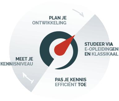 Ontwikkelcirkel - Leerportaal - Leer Management Systeem